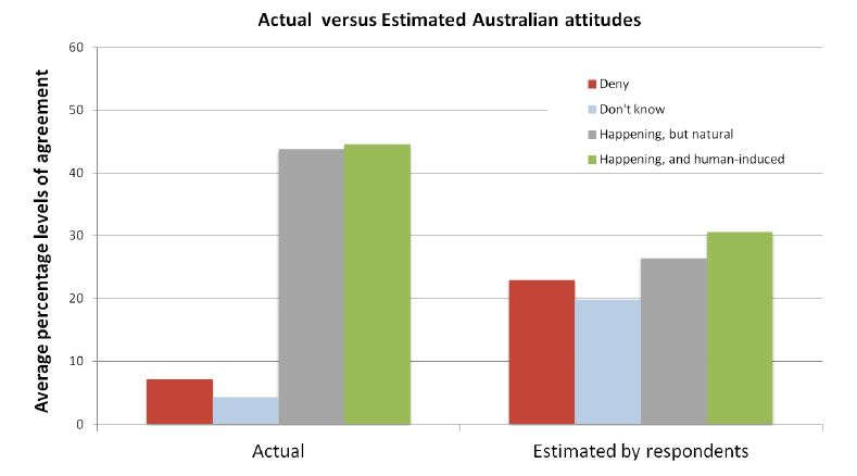 Climate-attitude-real-vs-estimated